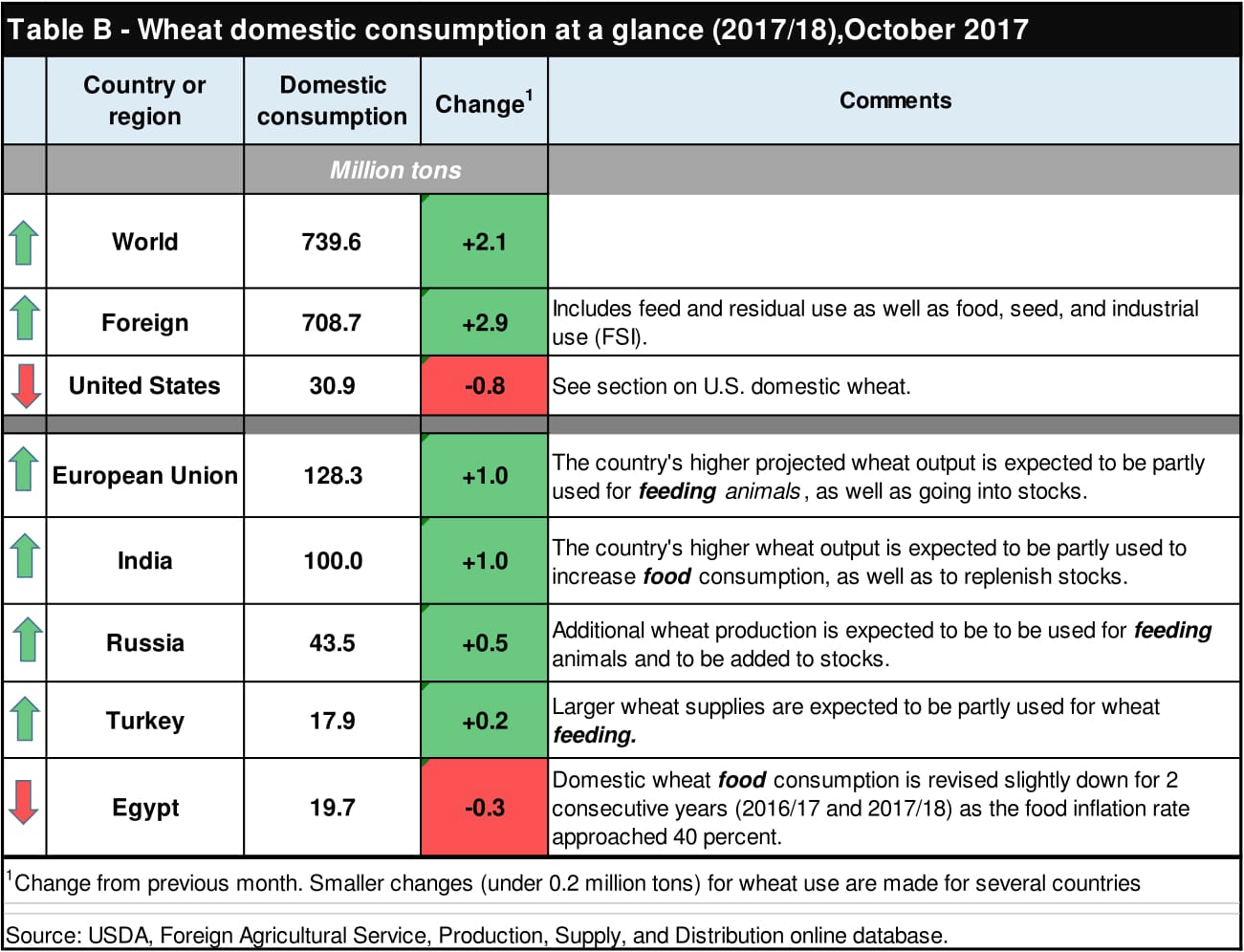 Table B - Wheat domestic consumption at a glance (2017/18), October 2017