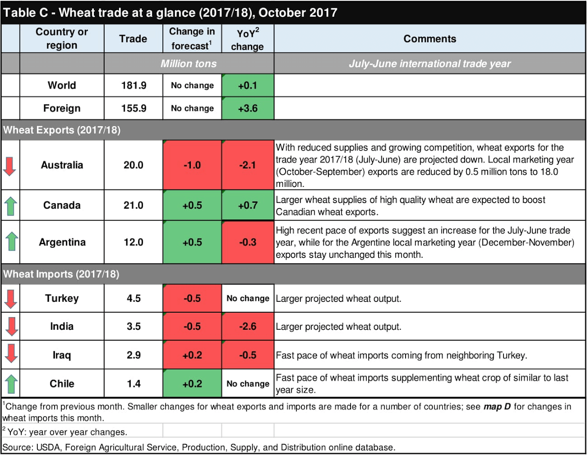 Table C - Wheat trade at a glance (2017/18), October 2017